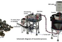 Granshot Process